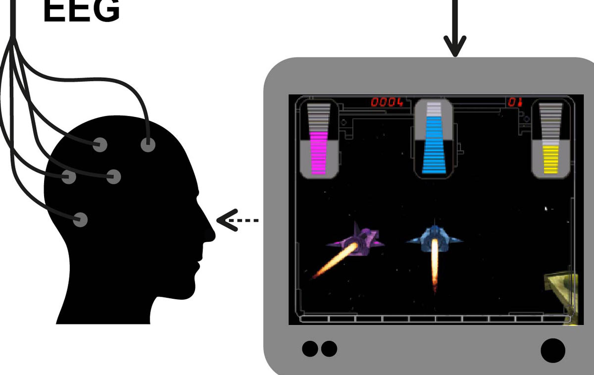 Managing attention deficit disorder by training the brain
